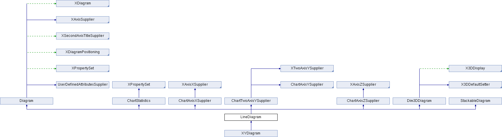 LibreOffice: LineDiagram Service Reference